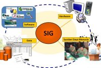 13 pengertian sistem informasi geografi (SIG) menurut para ahli