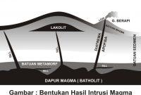 Macam-Macam Bentuk Intrusi Magma dan Ekstrusi Magma