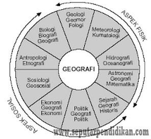 2 Aspek Geografi Dan Penjelasannya Lengkap