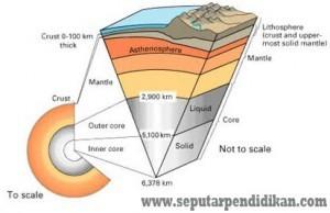 Karakteristik Lapisan Bumi