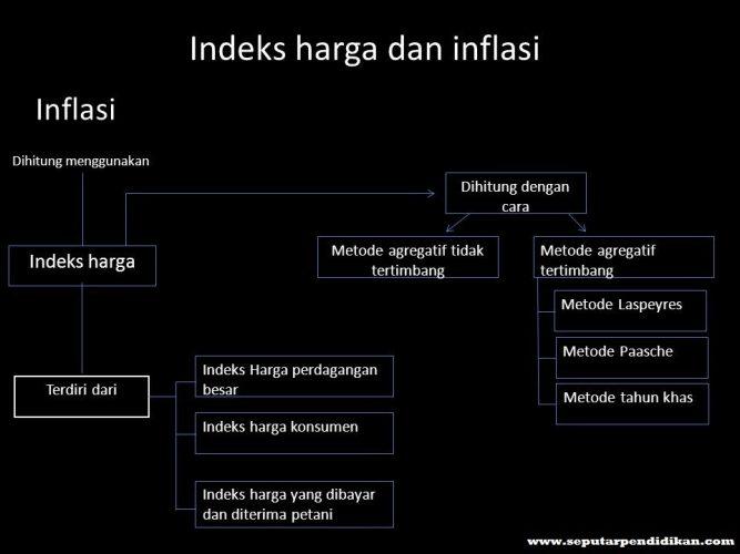 Pengertian Dan Hubungan Indeks Harga Dan Inflasi
