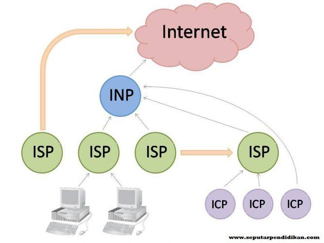 Pengertian Fungsi Dan Jenis Layanan ISP