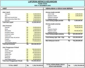 Cara Membuat Laporan Keuangan Lengkap
