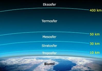 Macam-Macam Lapisan Atmosfer dan Fungsinya | Situs Berita ...