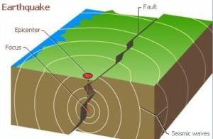 Pengertian Seisme atau Gempa Bumi