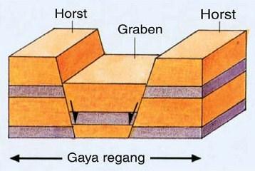 Pengertian dan Bentuk Lipatan dan Patahan Beserta Jenisnya Lengkap