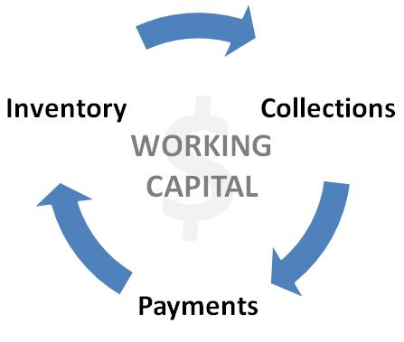 Pengertian Working Capital dan Rumus Working Capital