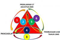 Hubungan Proklamasi Dengan Pembukaan UUD 1945