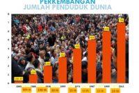 Rumus Pertumbuhan Penduduk (Alami, Migrasi, Total)