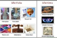 Sifat-Sifat Fisika dan Kimia Suatu Zat Beserta Contohnya