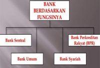 Peran-Bank-Umum-Dan-Bank-Sentral
